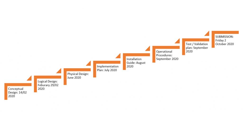 Maarten Caus VCDX Planning